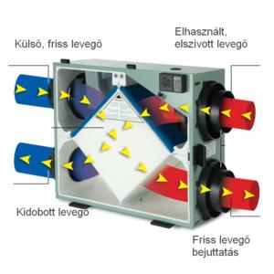 A hővisszanyerős szellőztető rendszereket tiszta levegőt biztosítanak.